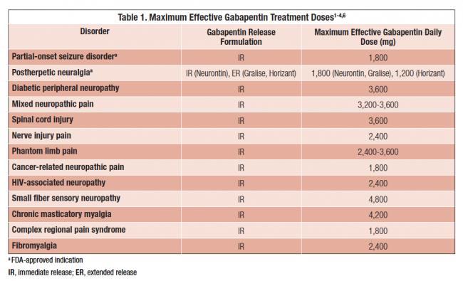 Gabapentin Dosage Information